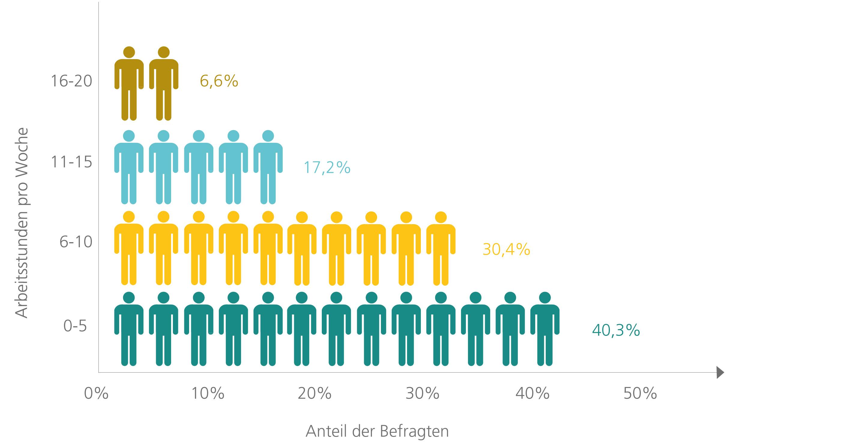 Das Umfrageergebnis zeigt, wie viele Arbeitsstunden die befragten  Jugendlichen pro Woche einem Nebenjob widmen. (Quelle:  http://de.statista.com)