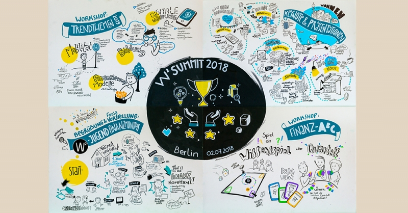 Graphical Recording vom W² Summit 2018!